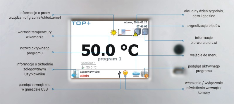 panel CL SL IL TOP+