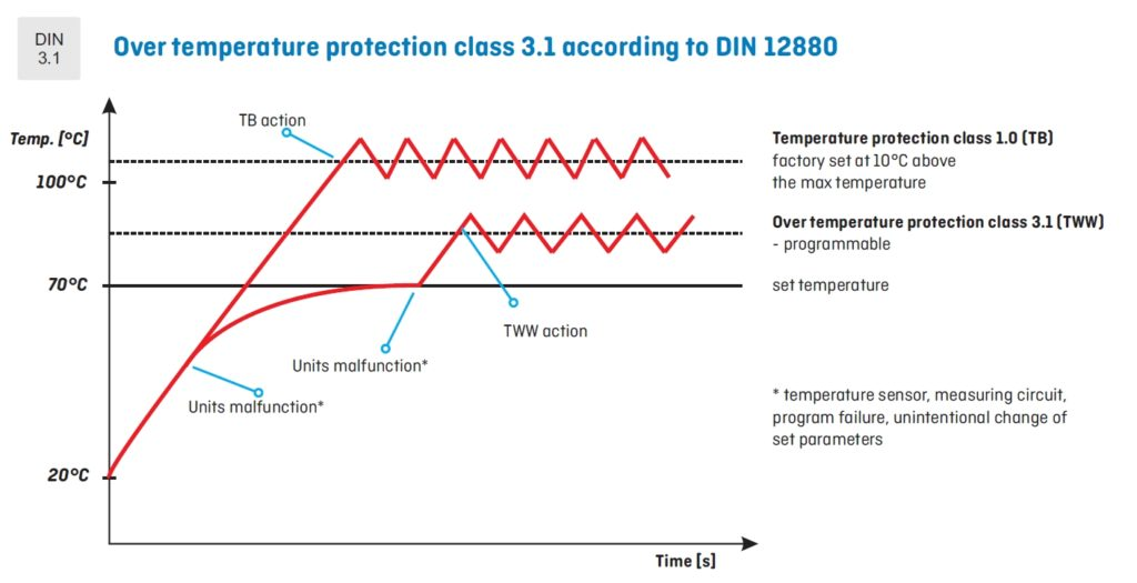 Over temperature protection class 3.1 according to DIN 12880