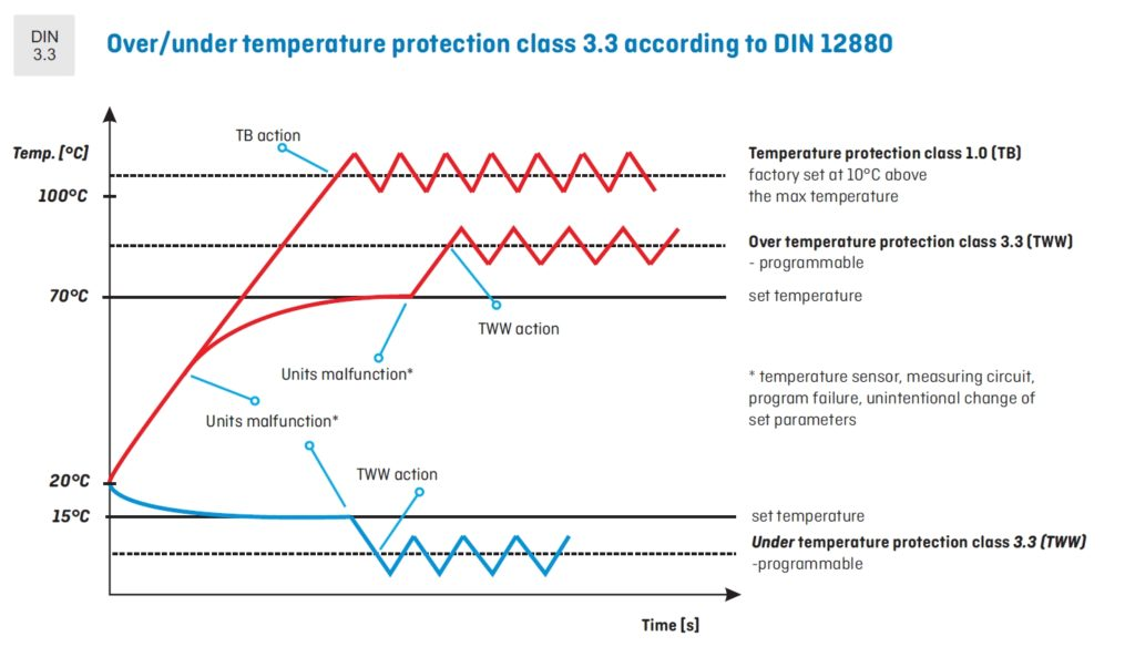 Over/under temperature protection class 3.3 according to DIN 12880